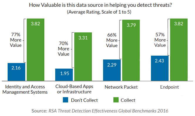 RSA Threat Detection Effectiveness Global Benchmarks 2016