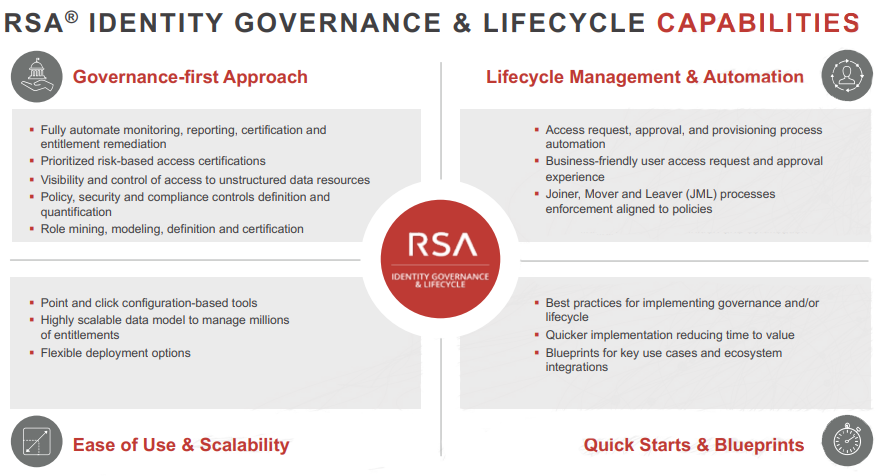 RSA Identity Governance and Lifecycle
